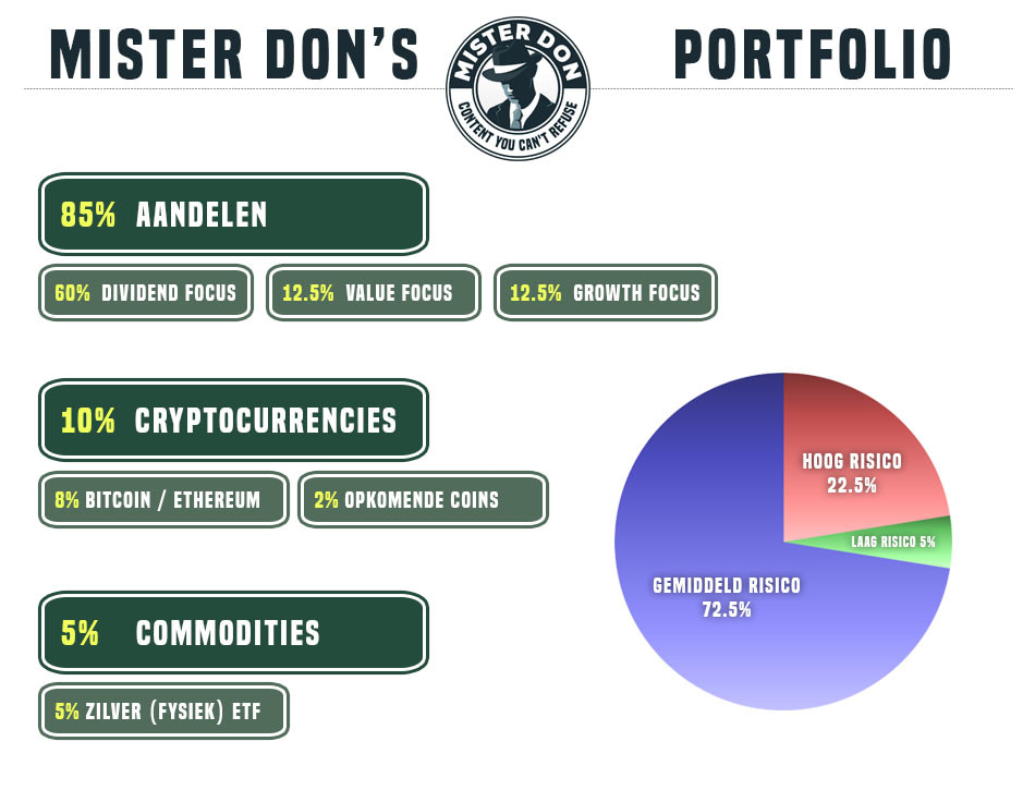 Portfolio van Mister Don, met 85% aandelen, 10% cryptocurrency en 5% commodities.